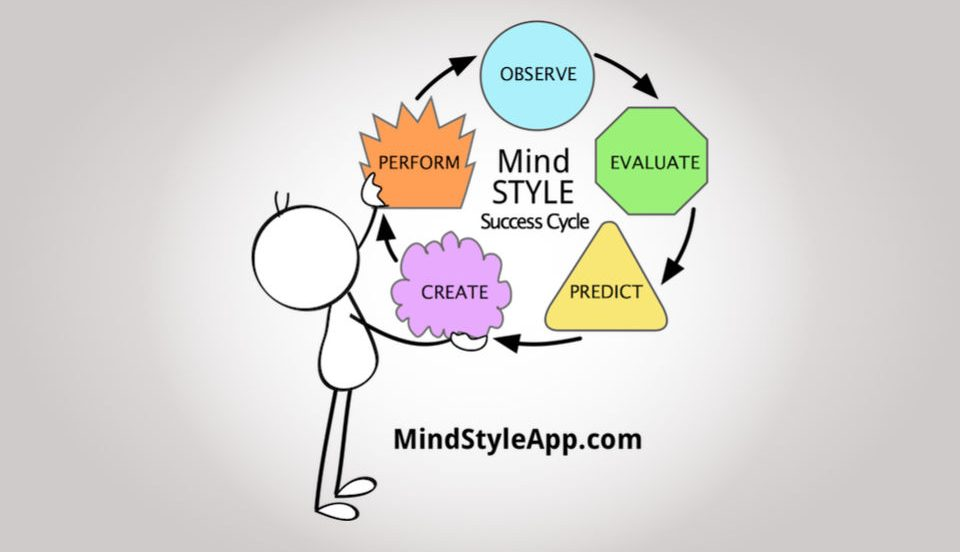 Mind STYLE app Psychometric testing strengths and stress success cycle #mindstyleapp #subconsciousskills developers Jane Bregazzi and Jonathan Chase